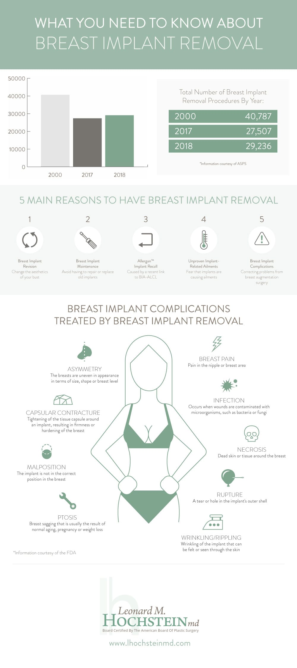 Breast implant removal infographic